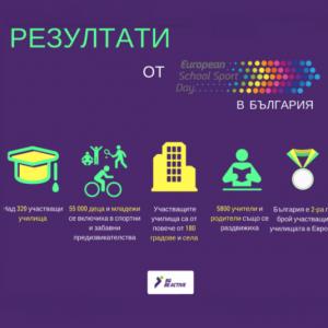 Европейският ден на спорта в училищe раздвижи 55 000 ученици през 2016