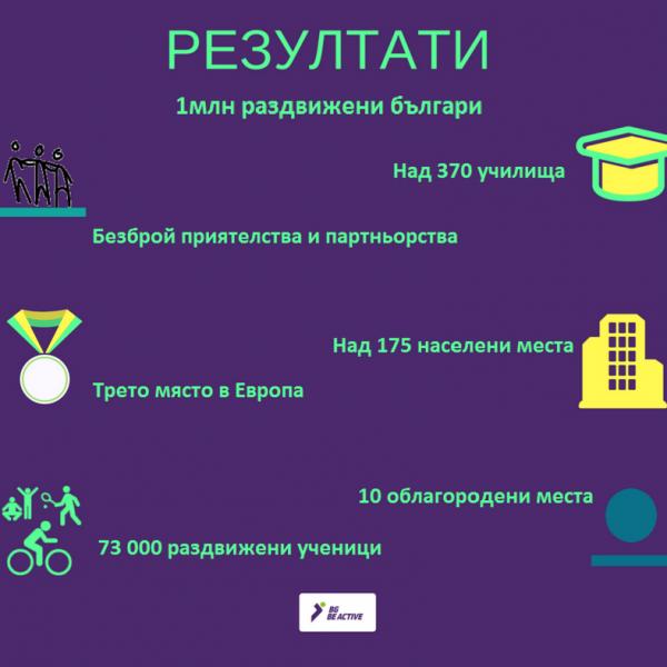 Резултати 2017